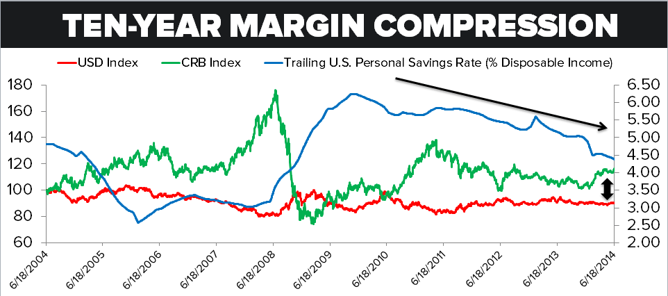 The Gold Synchrony: Eat IT - Consumer Margin Compression