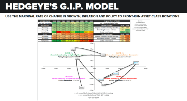 The Gold Synchrony: Eat IT - GIP Model
