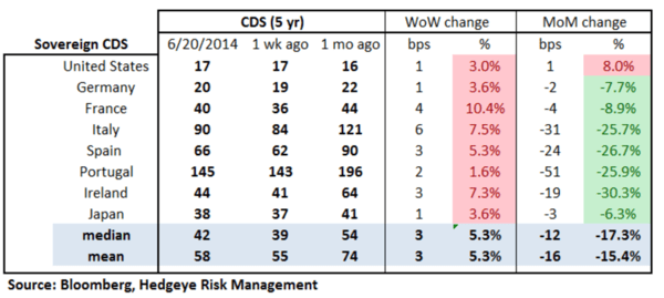 European Banking Monitor: Credit Risk Uptick on the Week - chart 2 sovereign CDS