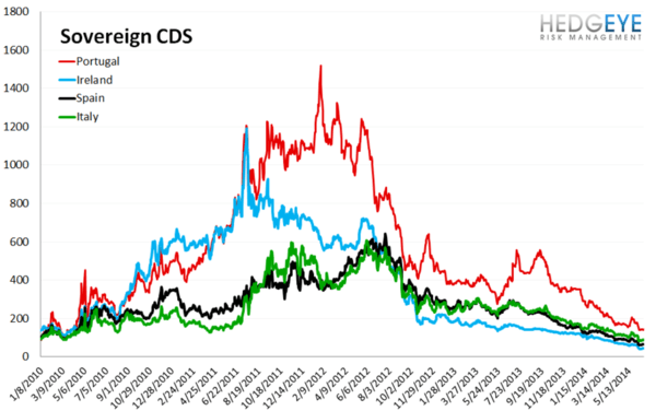 European Banking Monitor: Credit Risk Uptick on the Week - chart 3 sovereign CDS