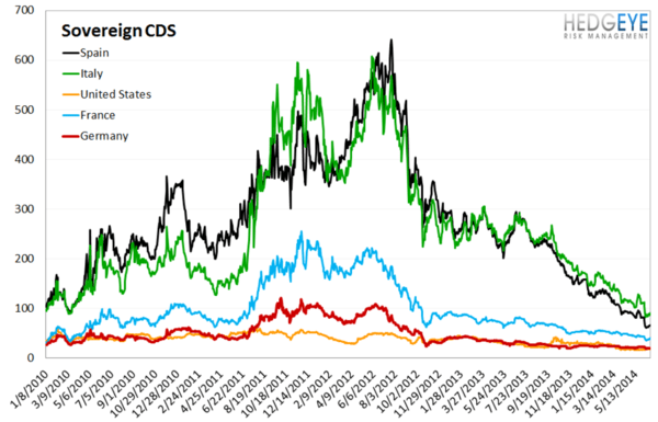 European Banking Monitor: Credit Risk Uptick on the Week - chart 4 sovereign CDS