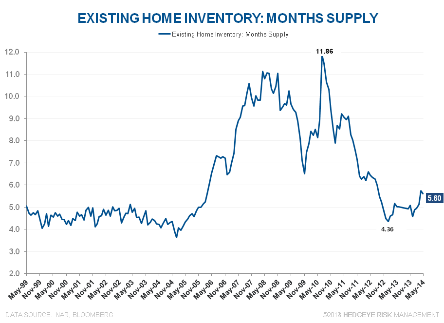 MODESTLY BETTER SALES VOLUME M/M BUT STILL NEGATIVE Y/Y   - EHS Months Supply