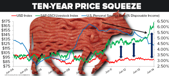 ALL-TIME HIGHS: Can Livestock and Poultry Prices Go Higher? - 1