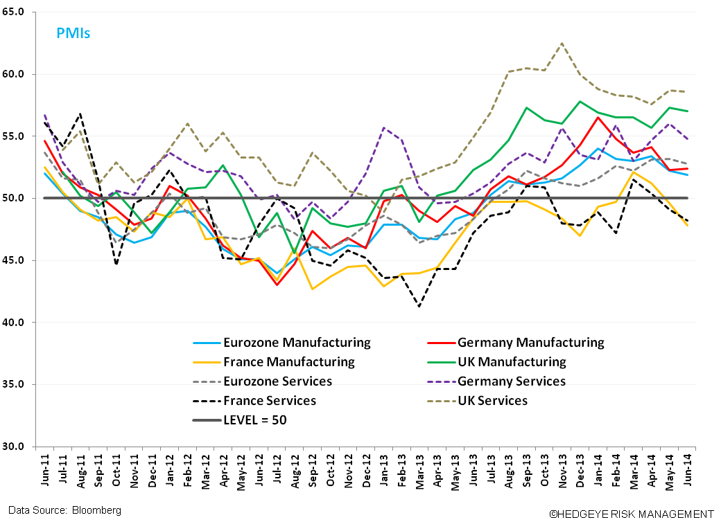 Eurozone Growth is Down, But Not Out - z. PMIs