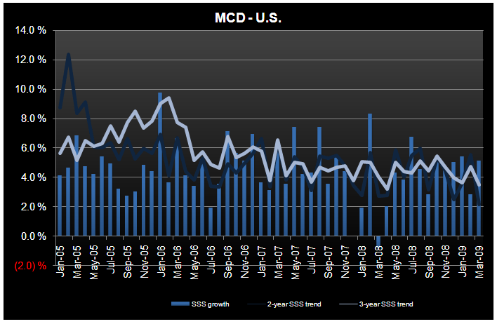 RESTAURANT INDUSTRY MARCH TRENDS – SBUX, MCD AND BKC - MCD US March SSS