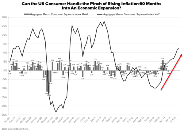 Can the U.S. Consumer Handle the Pinch? - z.  dd