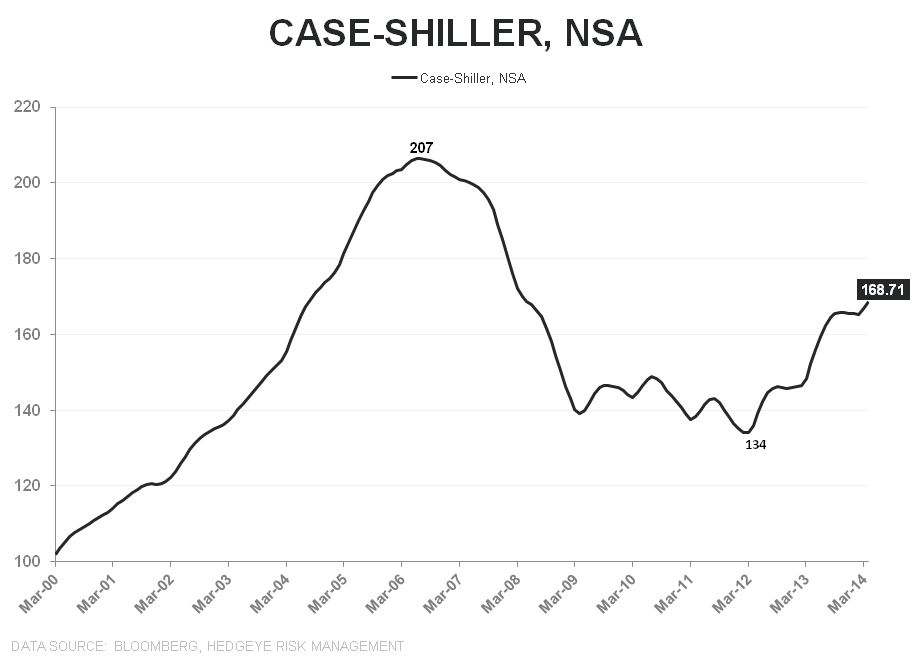 NEW HOME SALES = MAY FLOWERS - Case Shiller NSA Index Level LT