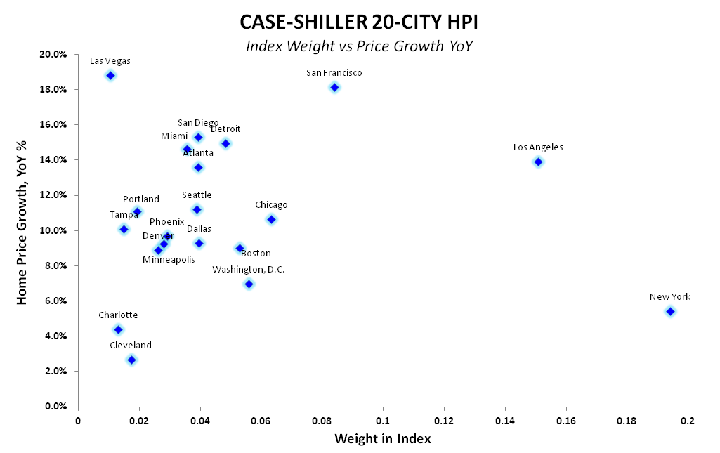 NEW HOME SALES = MAY FLOWERS - Case Shiller Scatter Index Weight vs Price Growth