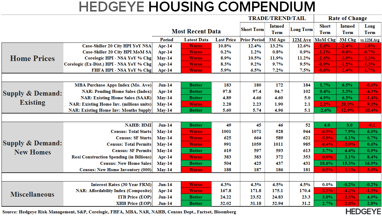 NEW HOME SALES = MAY FLOWERS - Compendium 062414