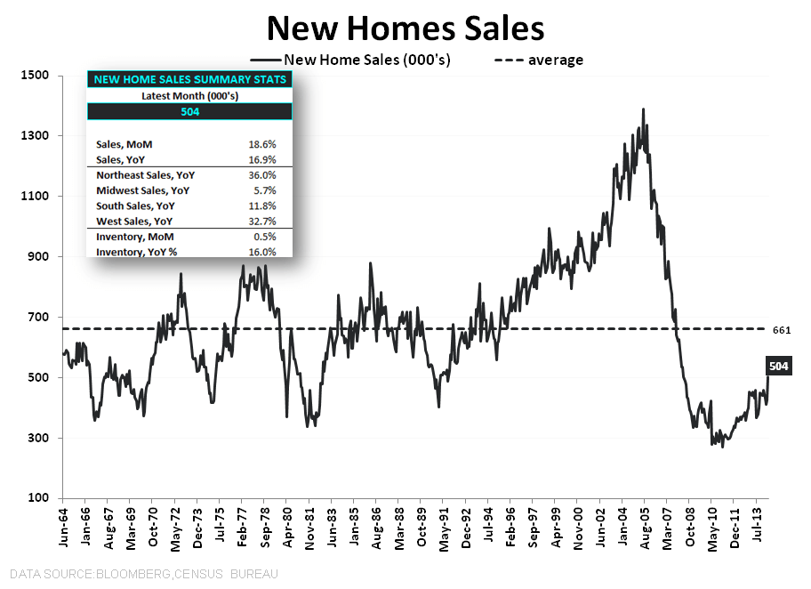 NEW HOME SALES = MAY FLOWERS - New Home Sales LT w Summary Stats