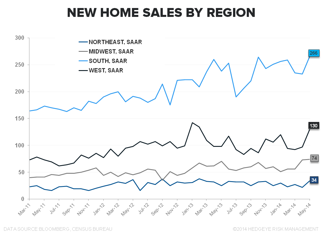 NEW HOME SALES = MAY FLOWERS - New Home Sales Regional