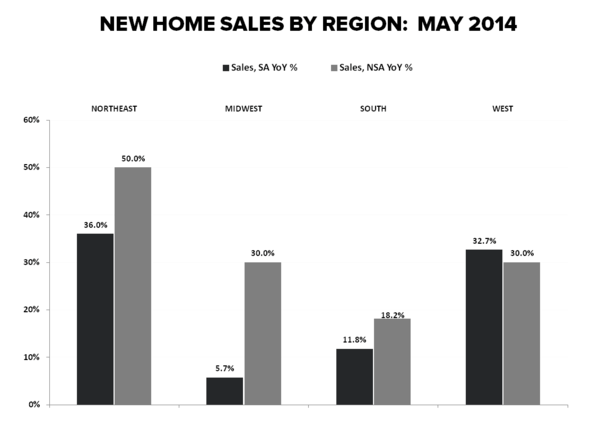 NEW HOME SALES = MAY FLOWERS - New Home Sales Regional YoY