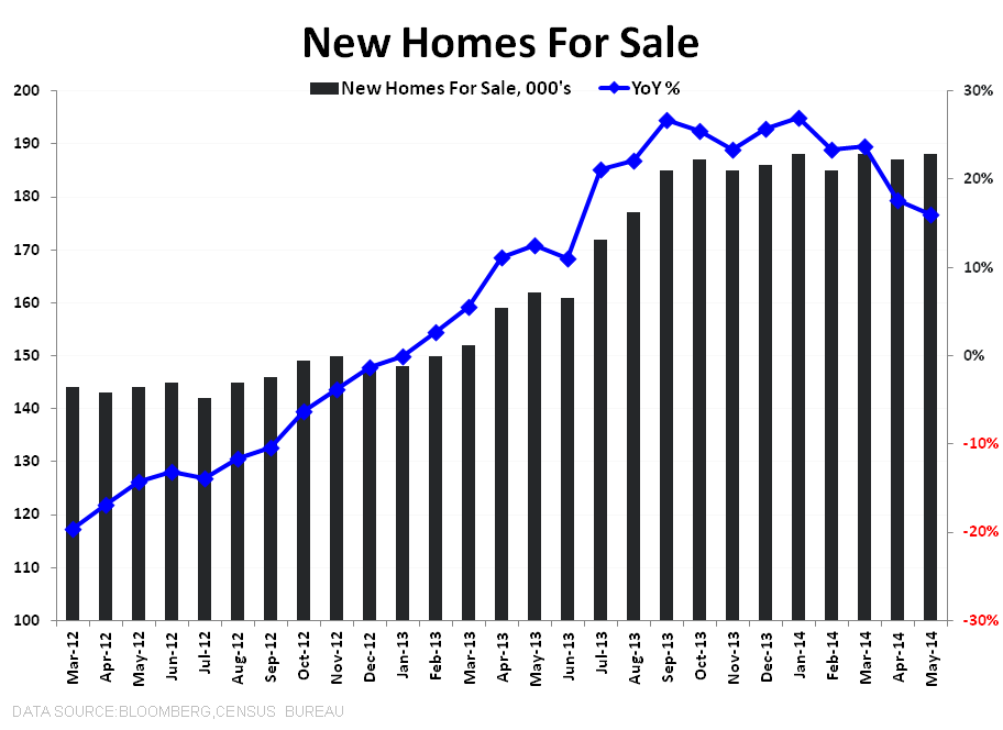NEW HOME SALES = MAY FLOWERS - New Homes For Sale Absolute   YoY