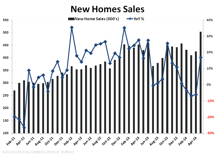 NEW HOME SALES = MAY FLOWERS - New Homes SaleS Absolute   YoY   3Y