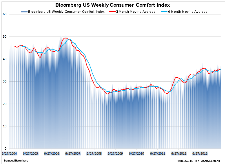 Just Charts – Grinding Higher - 1.consumer comf