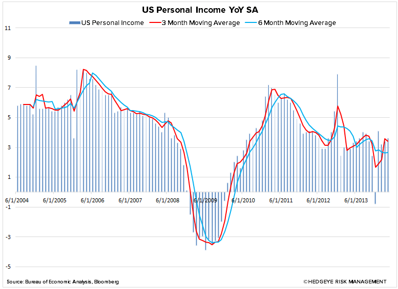 Just Charts – Grinding Higher - 2. us personal incfome