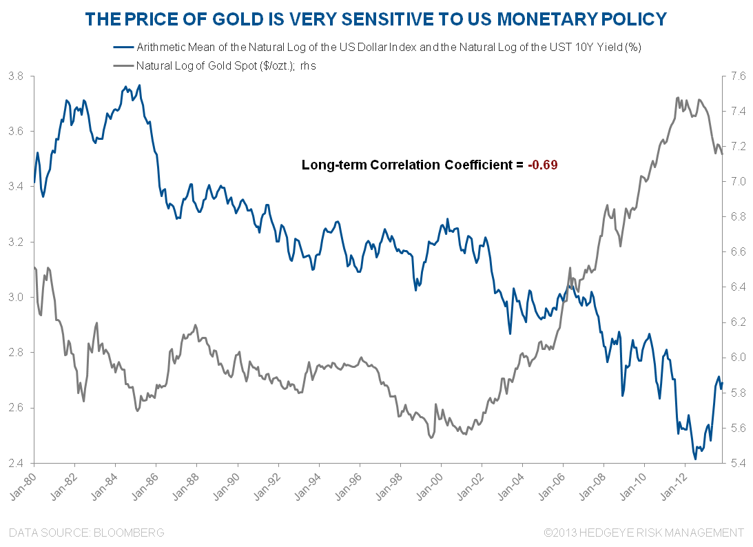 FLASHBACK | Gold: Is It Time to Get Back In on the Long Side? - 3