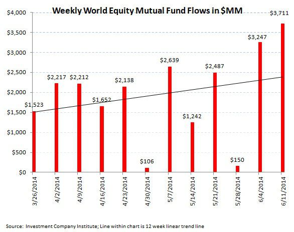 ICI Fund Flows, Refreshed: More Equity Choppiness - ICI chart3