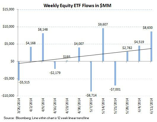 ICI Fund Flows, Refreshed: More Equity Choppiness - ICI chart7