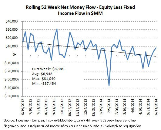 ICI Fund Flows, Refreshed: More Equity Choppiness - ICI chart9