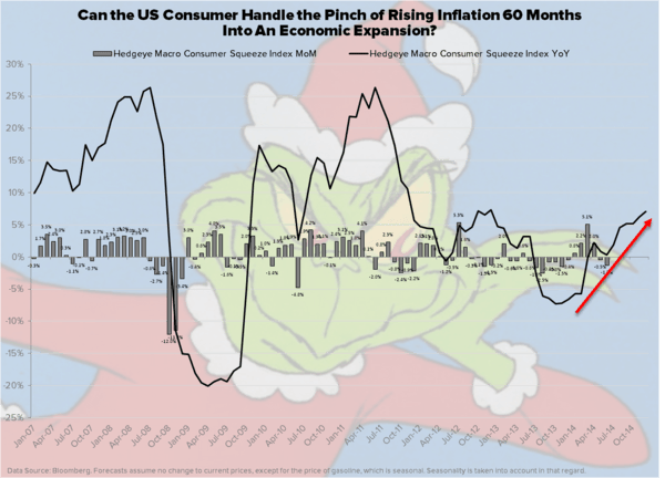 CHART OF THE DAY: The Pinch of Rising Inflation - Chart of the Day