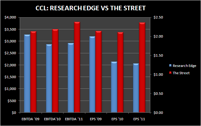 CCL: NOT CHEAP ON REALISTIC 2010 - CCL RE VS STREET ESTIMATES