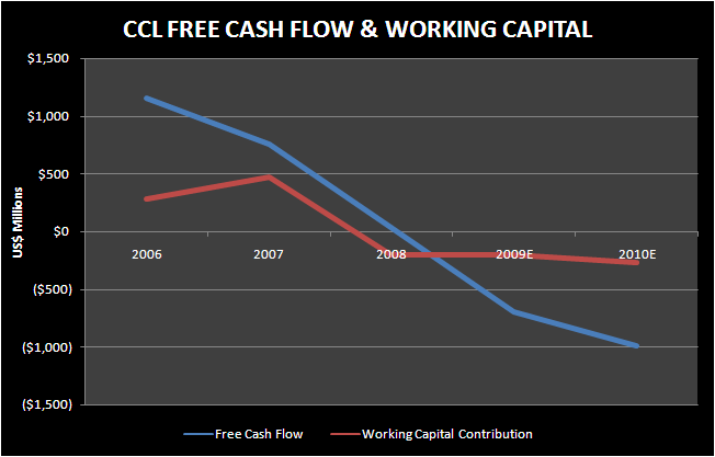 CCL: NOT CHEAP ON REALISTIC 2010 - ccl free cash flow