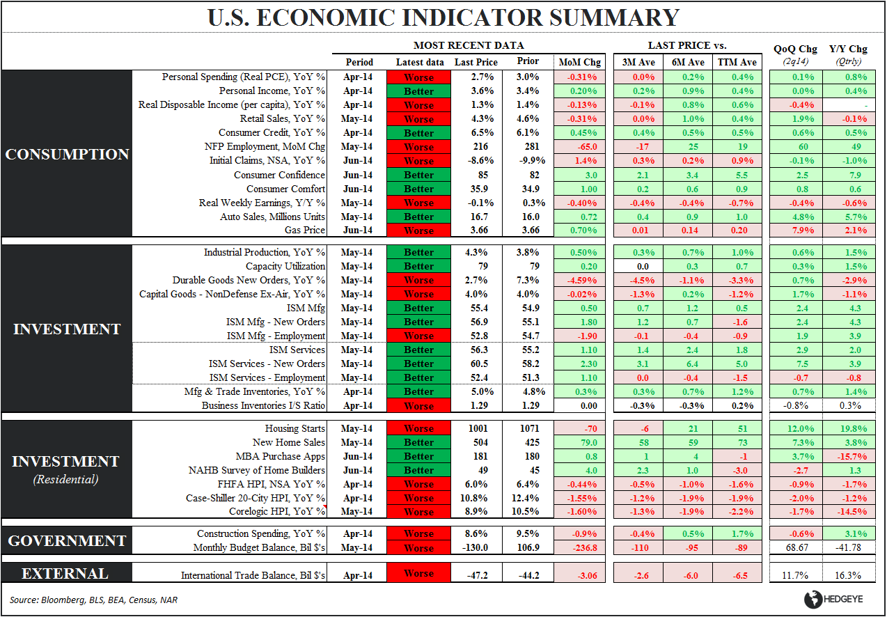 US GROWTH: WHEN DOVES CRY - Eco Table 062514