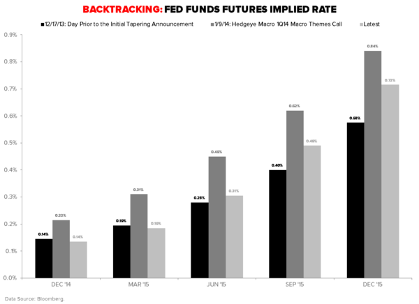 US GROWTH: WHEN DOVES CRY - Fed Funds Implied Rate