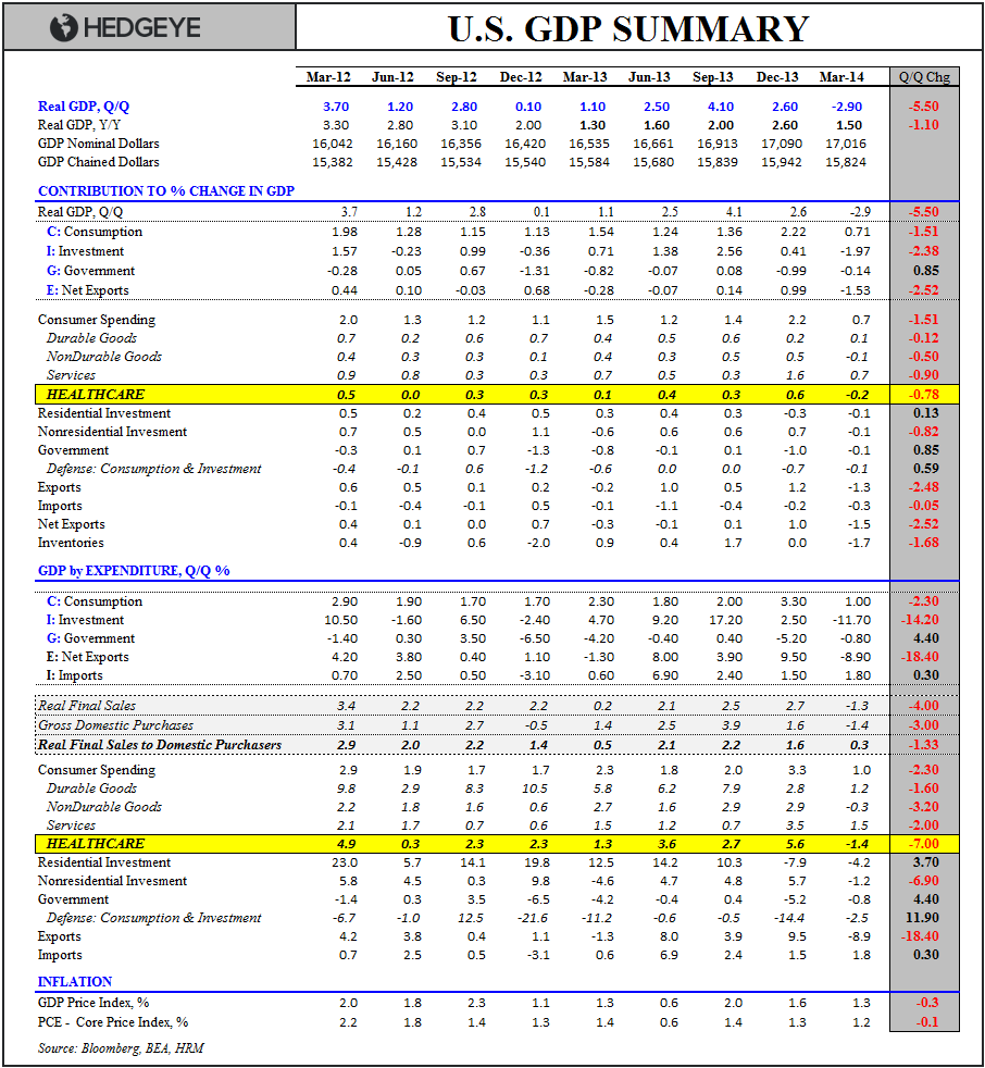 US GROWTH: WHEN DOVES CRY - GDP Summary 062514