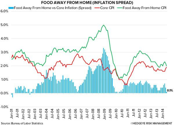 Restaurant Value Spread In Unfamiliar Territory - 5