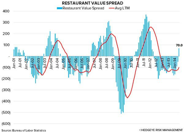 Restaurant Value Spread In Unfamiliar Territory - chart1