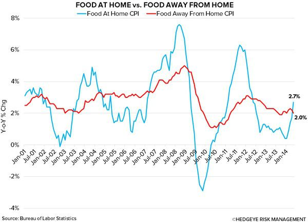 Restaurant Value Spread In Unfamiliar Territory - chart3
