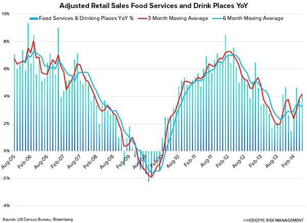 Restaurant Value Spread In Unfamiliar Territory - chart9