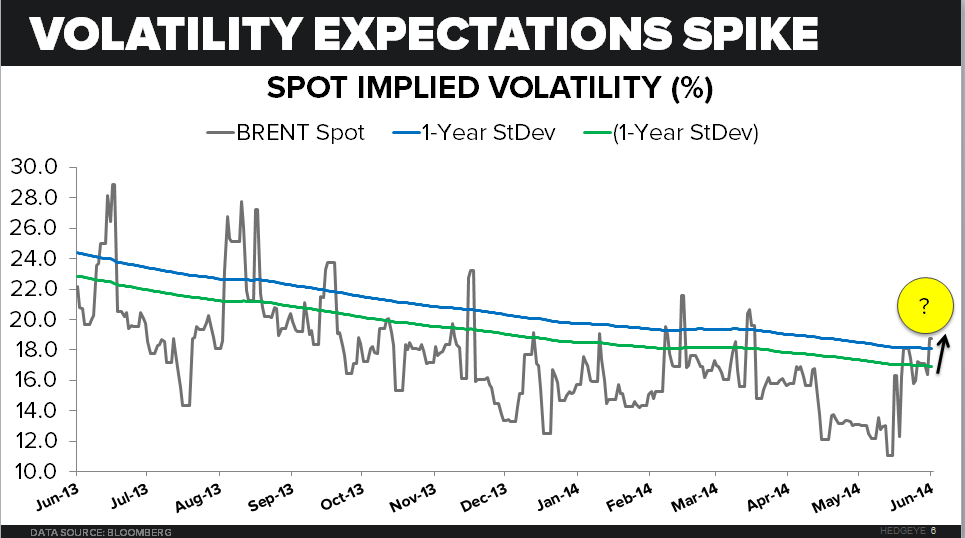 Energy Markets Muddling Along - Implied Volatility Chart Brent