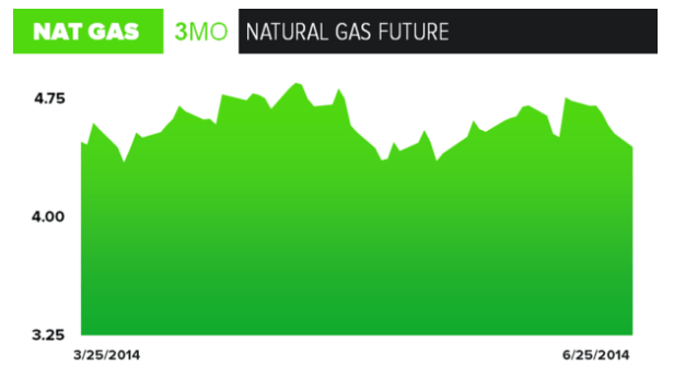 Energy Markets Muddling Along - Nat. Gas Trend Chart