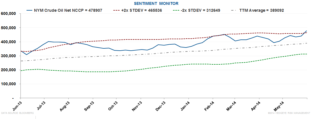 Energy Markets Muddling Along - Oil Sentiment Chart