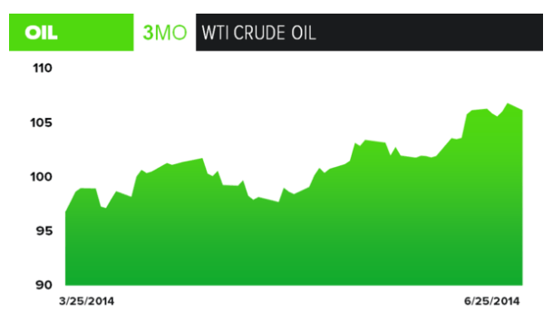 Energy Markets Muddling Along - WTI Trend Chart