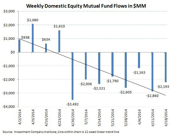 ICI Fund Flow Survey - Retail Investors are Defensive - Institutions are More Bullish - ICI chart2