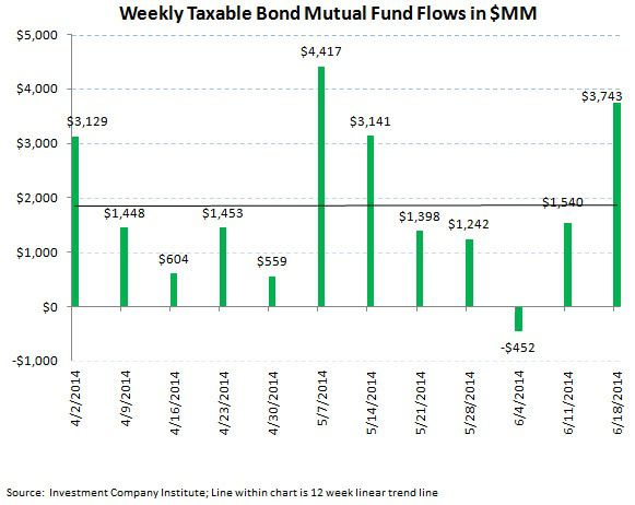 ICI Fund Flow Survey - Retail Investors are Defensive - Institutions are More Bullish - ICI chart4