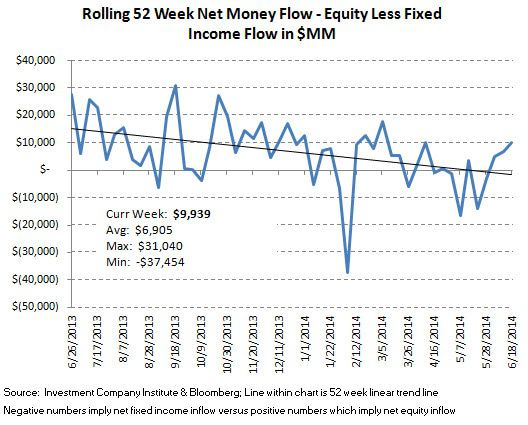 ICI Fund Flow Survey - Retail Investors are Defensive - Institutions are More Bullish - ICI chart9
