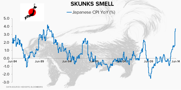 CHART OF THE DAY: Japan Gets Its Inflation - Chart of the Day