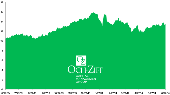 Stock Report: Och-Ziff Capital Management Group LLC (OZM) - HE OZM chart 6 27 14