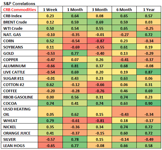 Commodities: Weekly Quant - Chart 4 S P Correlations