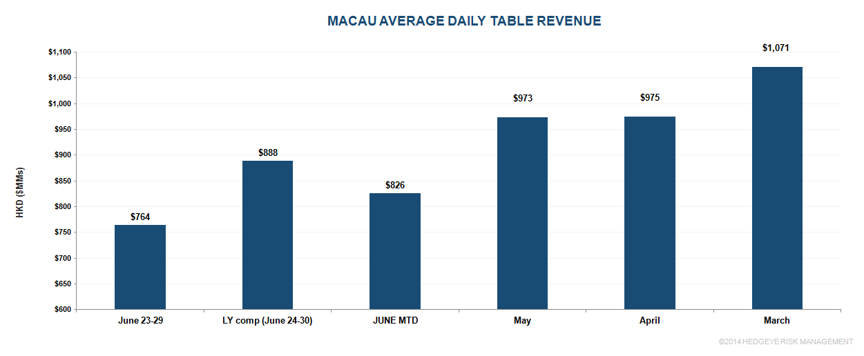 Macau:  Weakness Prevails into Month End - macau234