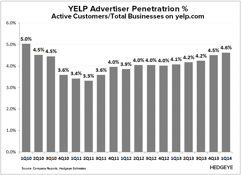 YELP: Debating TAM - YELP   Ad penetration
