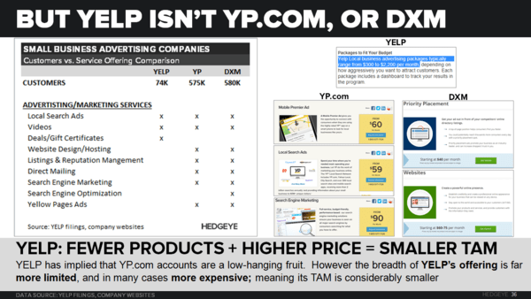 YELP: Debating TAM - YELP   vs. YP DXM
