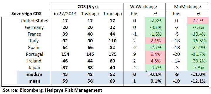 MONDAY MORNING RISK MONITOR: RISK RISES IN EUROPE WHILE YIELDS FALL IN THE US - 18