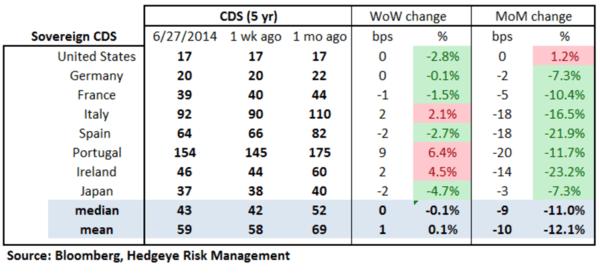 European Banking Monitor: Portuguese Swaps Widen Amid Probe  - chart 2 sovereign CDS