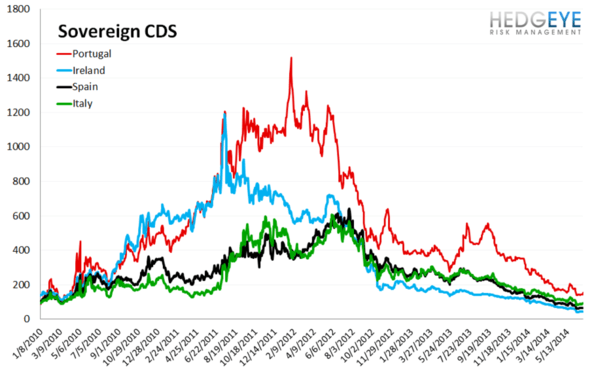 European Banking Monitor: Portuguese Swaps Widen Amid Probe  - chart 3 sovereign CDS